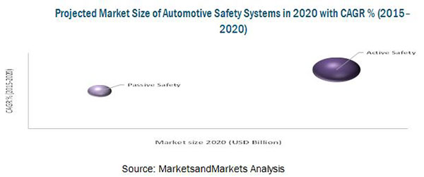 Car Safety Market