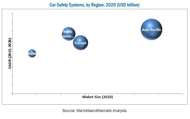 Car Safety Market