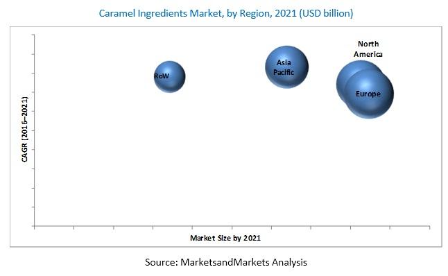 Caramel Ingredients Market