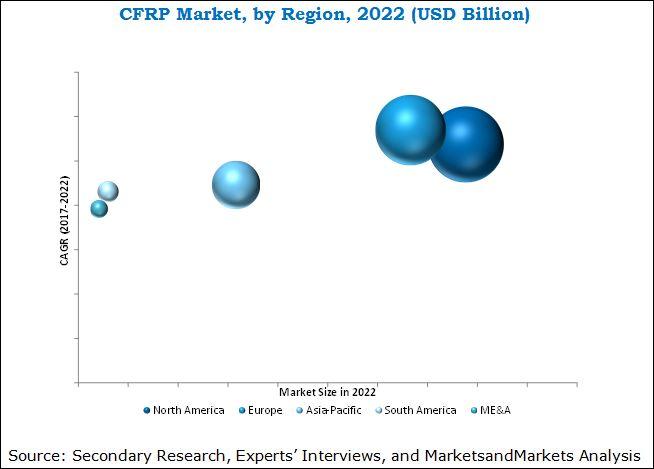 CF & CFRP Market