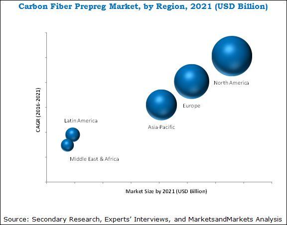 Carbon Fiber Prepreg Market