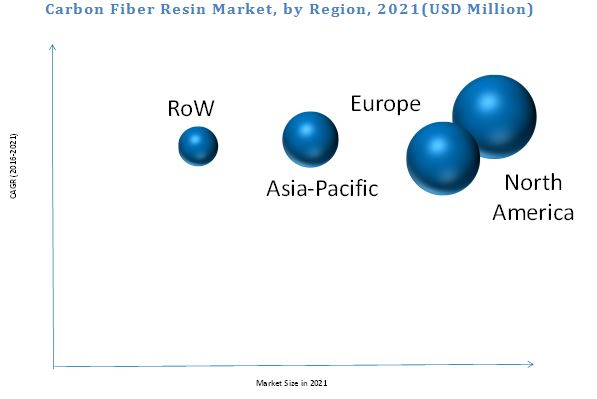 Carbon Fiber Resin Market