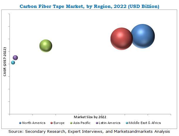 Carbon Fiber Tape Market