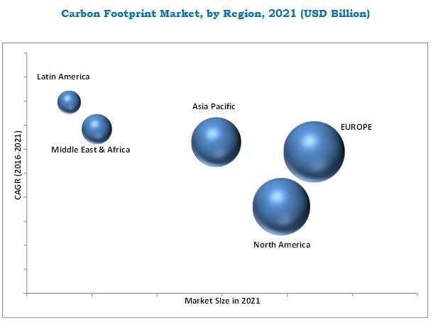 Carbon Footprint Management Market