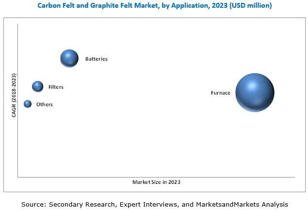 Carbon Felt & Graphite Felt Market