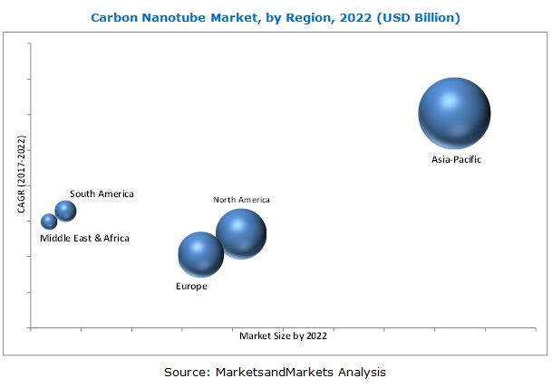 Carbon Nanotubes Market