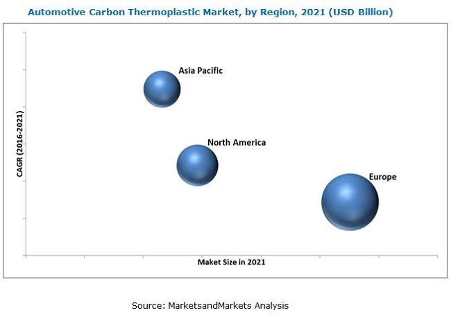 Carbon Thermoplastics (CFRTP Composites) Market