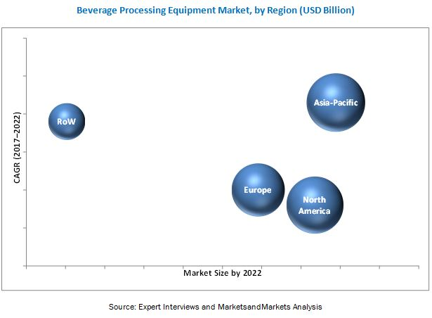 Carbonated Beverage Processing Equipment Market
