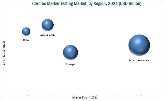 Cardiac Marker Testing Market