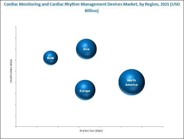 Cardiac Monitoring & Cardiac Rhythm Management Devices Market