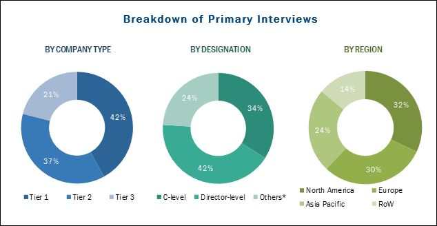 Cardiac Monitoring & Cardiac Rhythm Management Devices Market: Breakdown of Primary Interviews