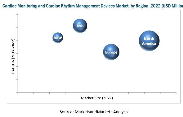 Cardiac Monitoring & Cardiac Rhythm Management Devices Market, By Region 2022 (USD Billion)