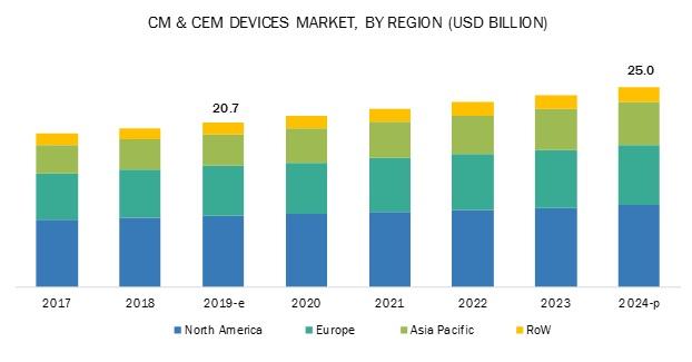 Cardiac Rhythm Management Devices Market - By Region 2022