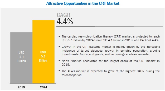 Cardiac Resynchronization Therapy Market