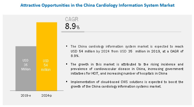 Cardiology Information System Market - Attractive Opportunities by 2024