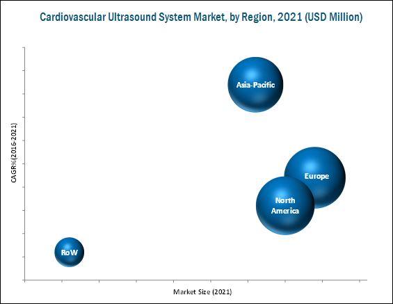 Cardiovascular Ultrasound System Market