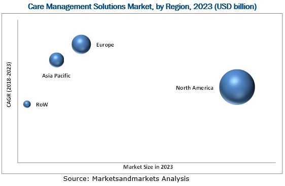Care Management Solutions Market