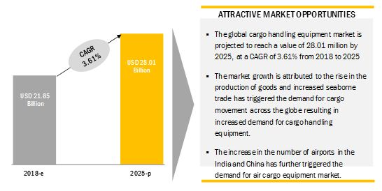 Cargo Handling Equipment Market Size, Share, Forecast Report 2025