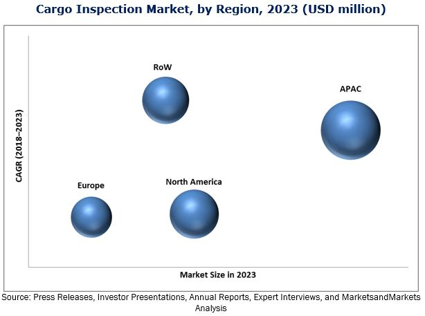 Cargo Inspection Market