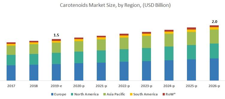 Carotenoids Market Forecasts