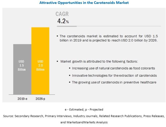 Carotenoids Market