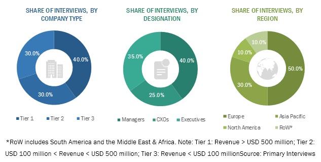 Carotenoids Market by Geography, Company