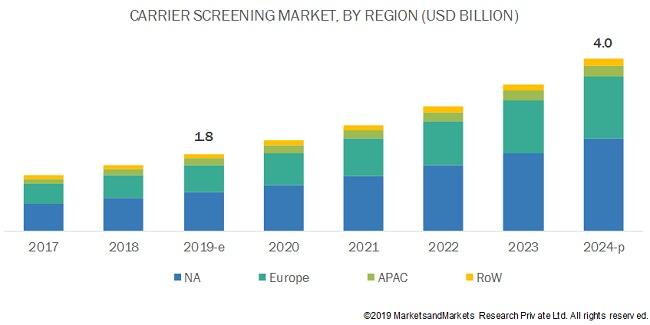 Carrier Screening Market
