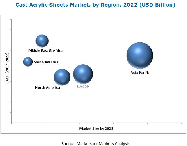 Cast Acrylic Sheets Market - Global Forecast 2022 | By Type