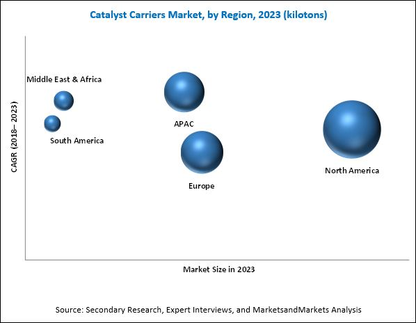 Catalyst Carriers Market