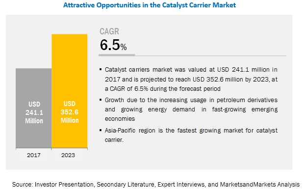 Catalyst Carriers Market