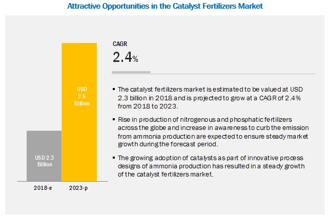 Catalyst Fertilizers Market
