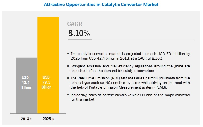 Catalytic Converter Market Size, Share, Forecast Report - 2025