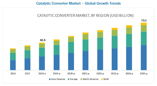 Catalytic Converter Market Global Growth Trends