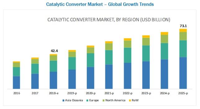 Catalytic Converter Market