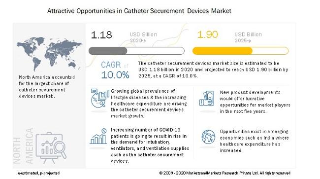 Catheter Securement Devices Market