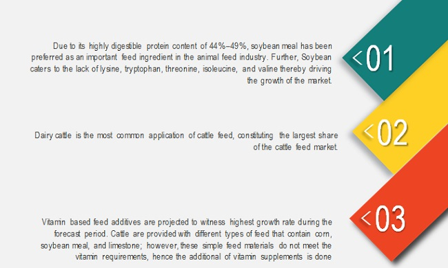 Cattle Feed & Feed Additives Market by Application, Type