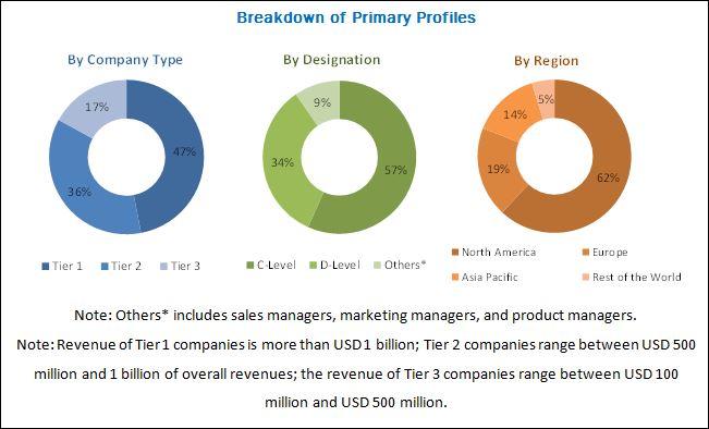 CDN Security Market