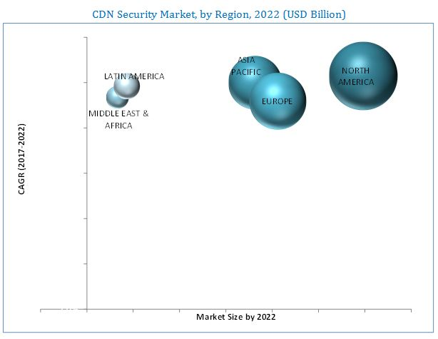 CDN Security Market