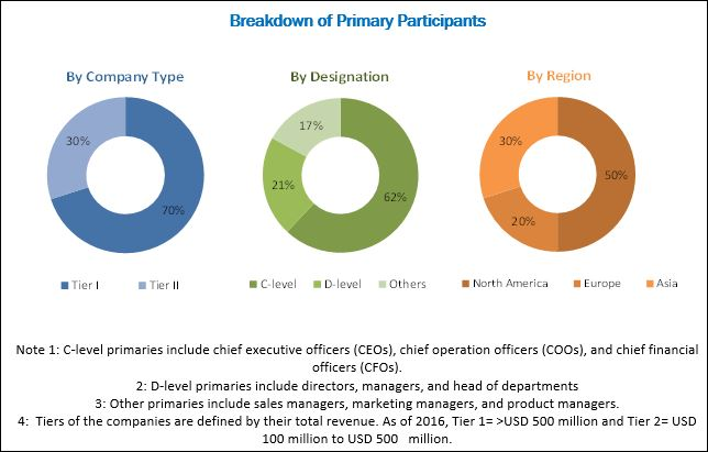 Single Cell Analysis Market - Breakdown of Primary Participants
