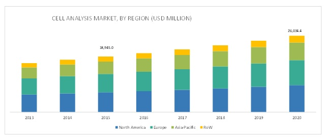 Single Cell Analysis Market, By Region (USD MILLION)