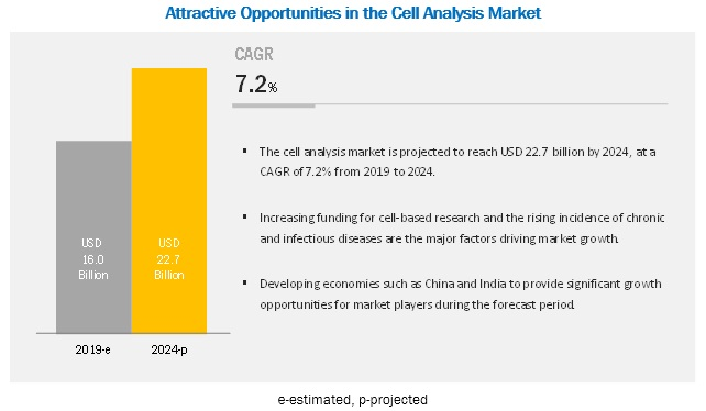 Cell Analysis Market - Expected Revenue Growth by 2022