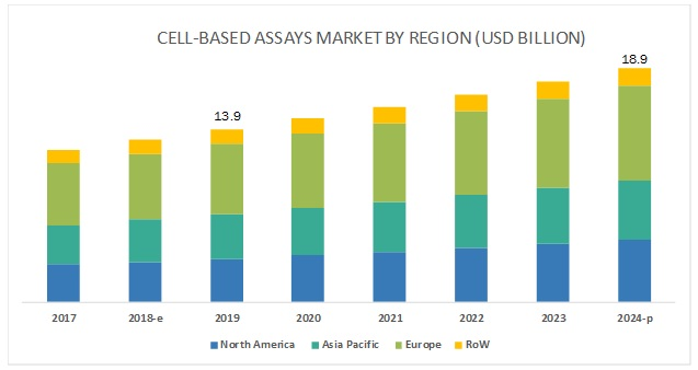 Cell-based Assay Market