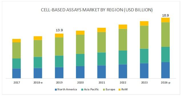 Cell-based Assay Market