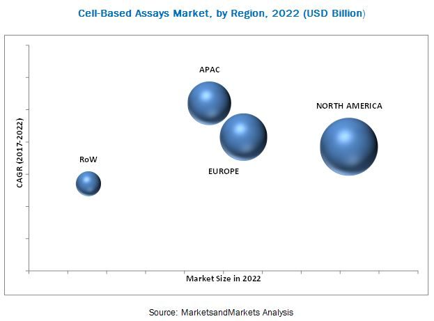 Cell-based Assays Market