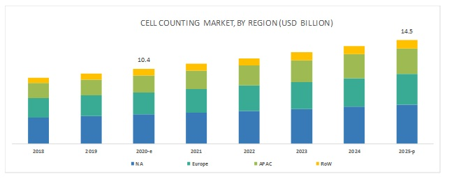 Cell Counting Market - By Region