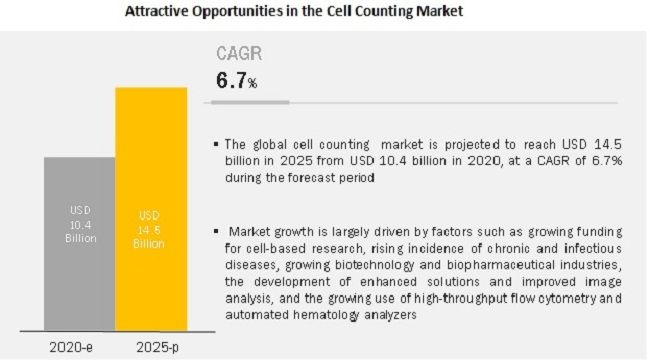 Cell Counting Market - Attractive Opportunities