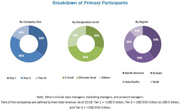 Breakdown of primary participants : Cell Culture Market