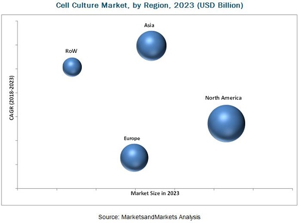 Cell Culture Market