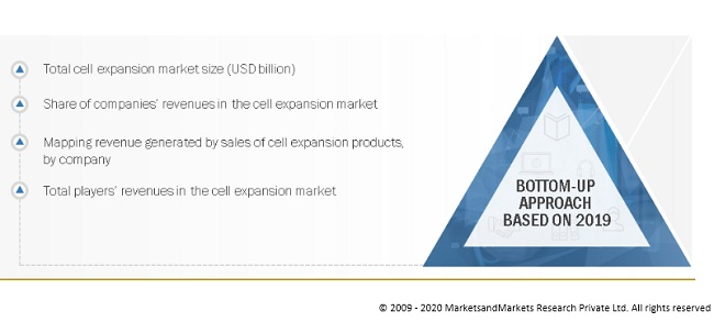 Cell Expansion Market Bottom-Up Approach
