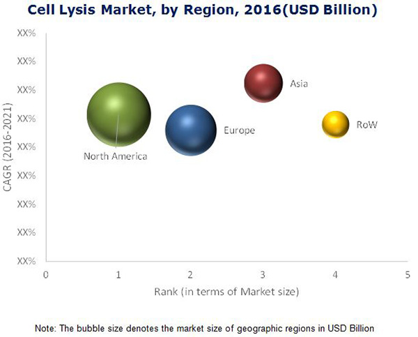 Cell Lysis Market - By Region 2021